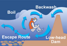 Low Head Dam Graphic